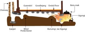 روش گرمایش از کف Ondol